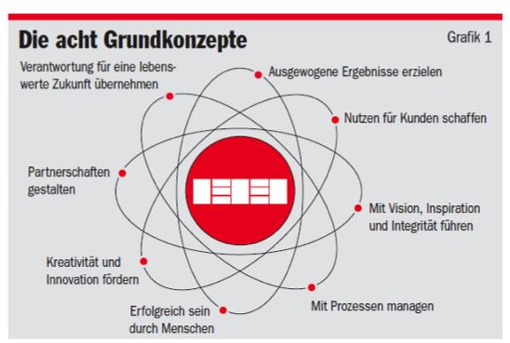 EFQM Grundkonzepte. Quelle: Felchlin Walter: Praktikabel und konsistent - Das EFQM-Modell 2010, MQ Management und Qualität 12/2009