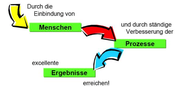 TotalQualityManagement Philosophie (C) TQU Business GmbH - Ein Steinbeis-Unternehmen