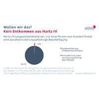 Was Hartz IV in Österreich für die Menschen bedeuten würde