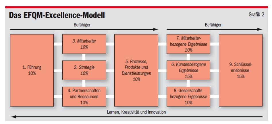 EFQM-Excellence-Modell. Quelle: Felchlin Walter: Praktikabel und konsistent - Das EFQM-Modell 2010, MQ Management und Qualität 12/2009