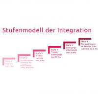 Stufenmodell der Integration: Evaluierung bestätigt tolle Ergebnisse