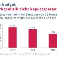 """Arbeitsmarktexpertin Pühringer zu drohenden weiteren Kürzungen beim AMS: """"Aktive Arbeitsmarktpolitik darf nicht kaputtgespart werden"""""""